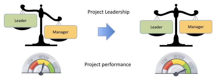 project in leadership What do leaders actually do get a definition of what leadership really is, and the leadership skills you need to become a better leader yourself.